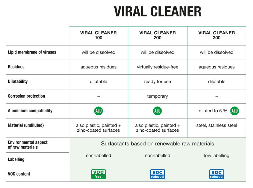 Grafik_VIRAL-CLEANER_EN
