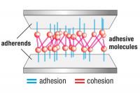 Abbildung Klebstoffmoleküle